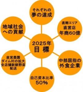 2025-vision